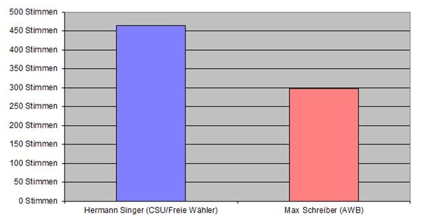 BGM Ergebnis 1996