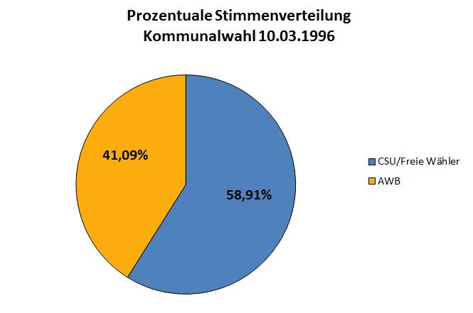 Stimmverteilung 1996