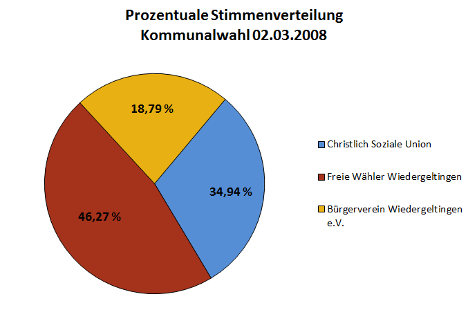Stimmverteilung 2008