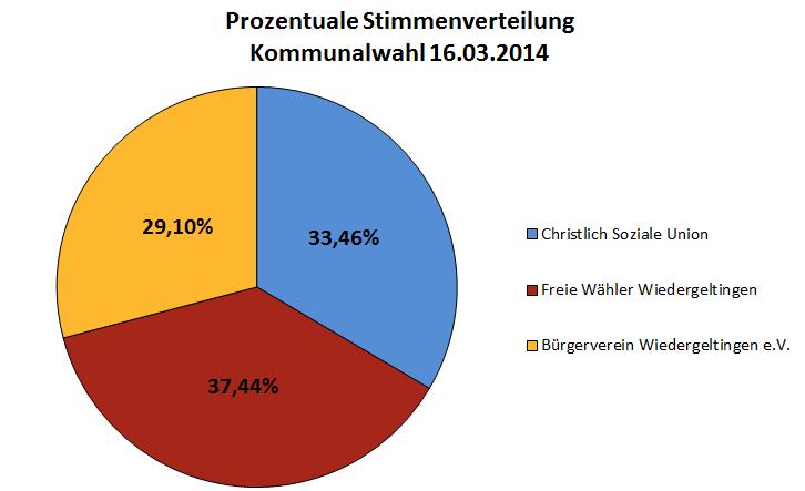 Stimmverteilung 2014
